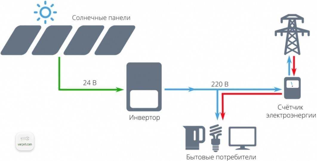 Scheme of connection