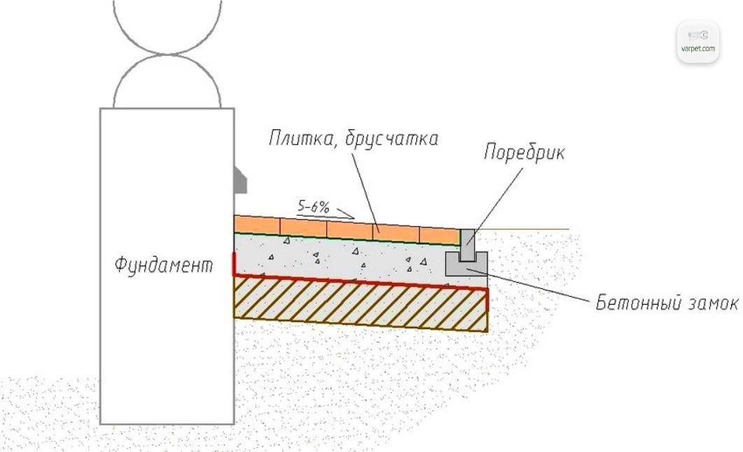 Scheme of concrete paving
