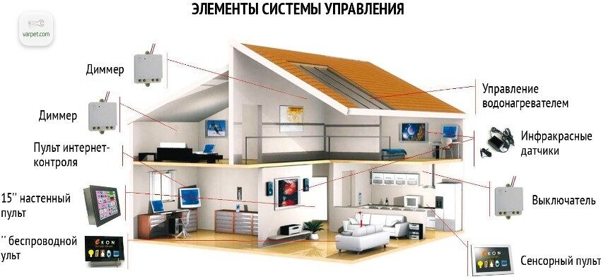 Խելացի տուն համակարգը